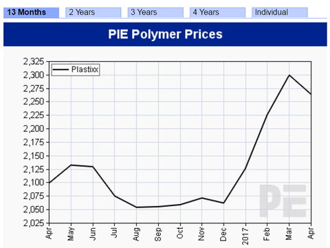 Co je Plastixx ? – Polymer Price Index